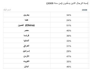 What Percentage of Men Smoke in Different Arab Countries?