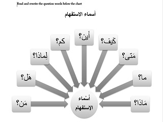 asking questions in arabic pdf