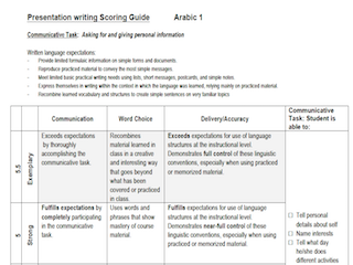Rubric for Assessing Novice Writing