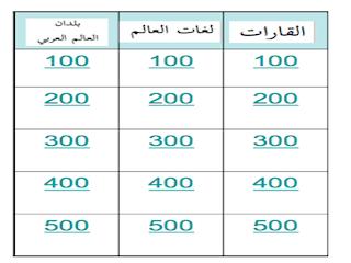Arabic Countries Jeopardy