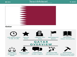 Qatar: Country Profile
