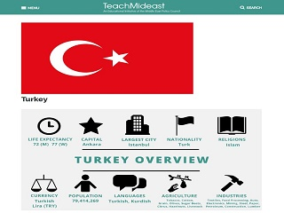 Turkey: Country Profile