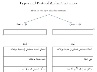 Types and Parts of Arabic Sentences