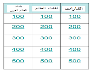 Arabic Countries Jeopardy